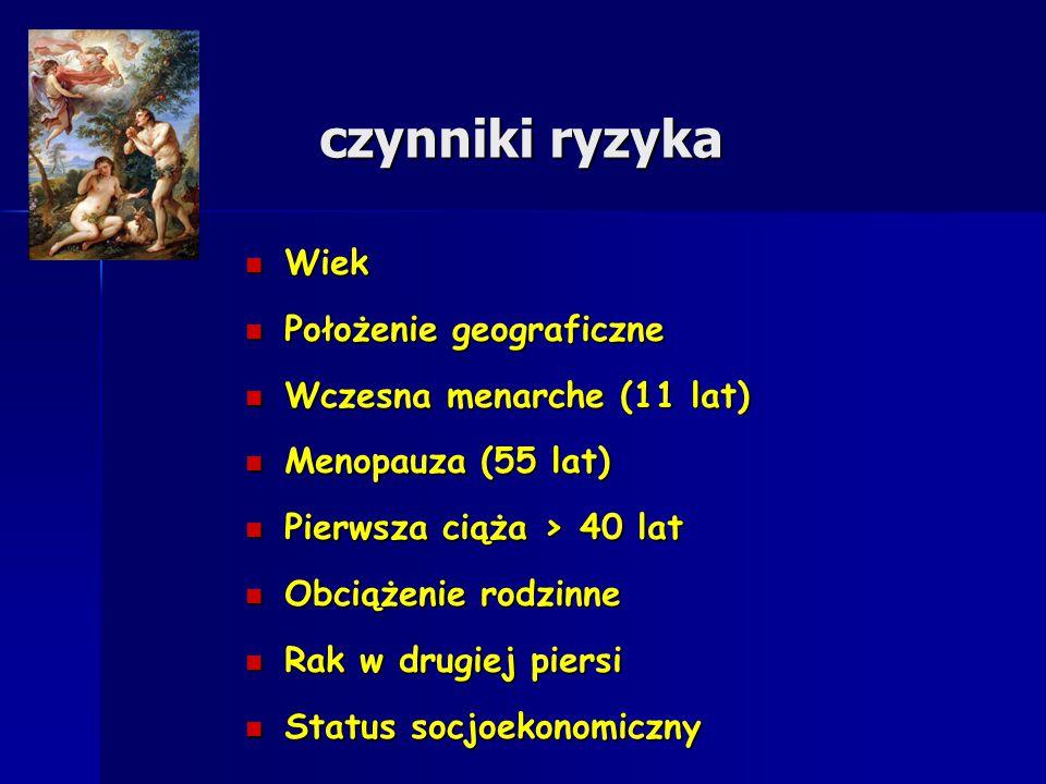 czynniki ryzyka Wiek Wiek Położenie geograficzne Położenie geograficzne Wczesna menarche (11 lat) Wczesna menarche (11 lat) Menopauza (55 lat) Menopau