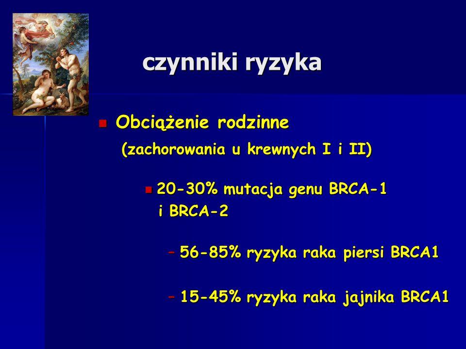 czynniki ryzyka Obciążenie rodzinne Obciążenie rodzinne (zachorowania u krewnych I i II) (zachorowania u krewnych I i II) 20-30% mutacja genu BRCA-1 2