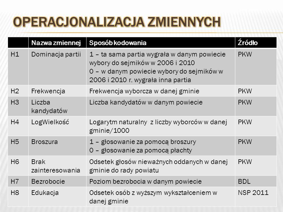 Nazwa zmiennejSposób kodowaniaŹródło H1Dominacja partii1 – ta sama partia wygrała w danym powiecie wybory do sejmików w 2006 i 2010 0 – w danym powiecie wybory do sejmików w 2006 i 2010 r.