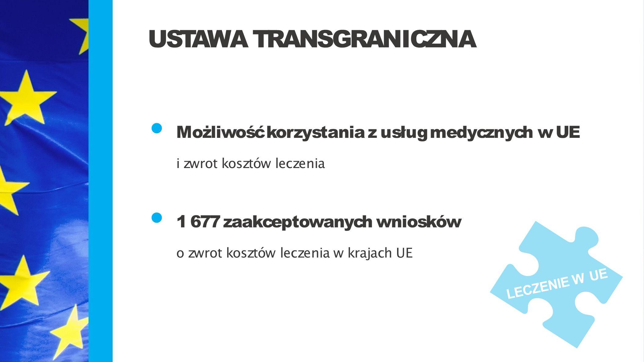 Możliwość korzystania z usług medycznych w UE i zwrot kosztów leczenia 1 677 zaakceptowanych wniosków o zwrot kosztów leczenia w krajach UE USTAWA TRA
