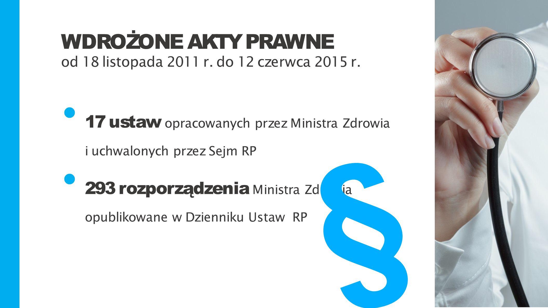 17 ustaw opracowanych przez Ministra Zdrowia i uchwalonych przez Sejm RP 293 rozporządzenia Ministra Zdrowia opublikowane w Dzienniku UstawRP WDROŻONE