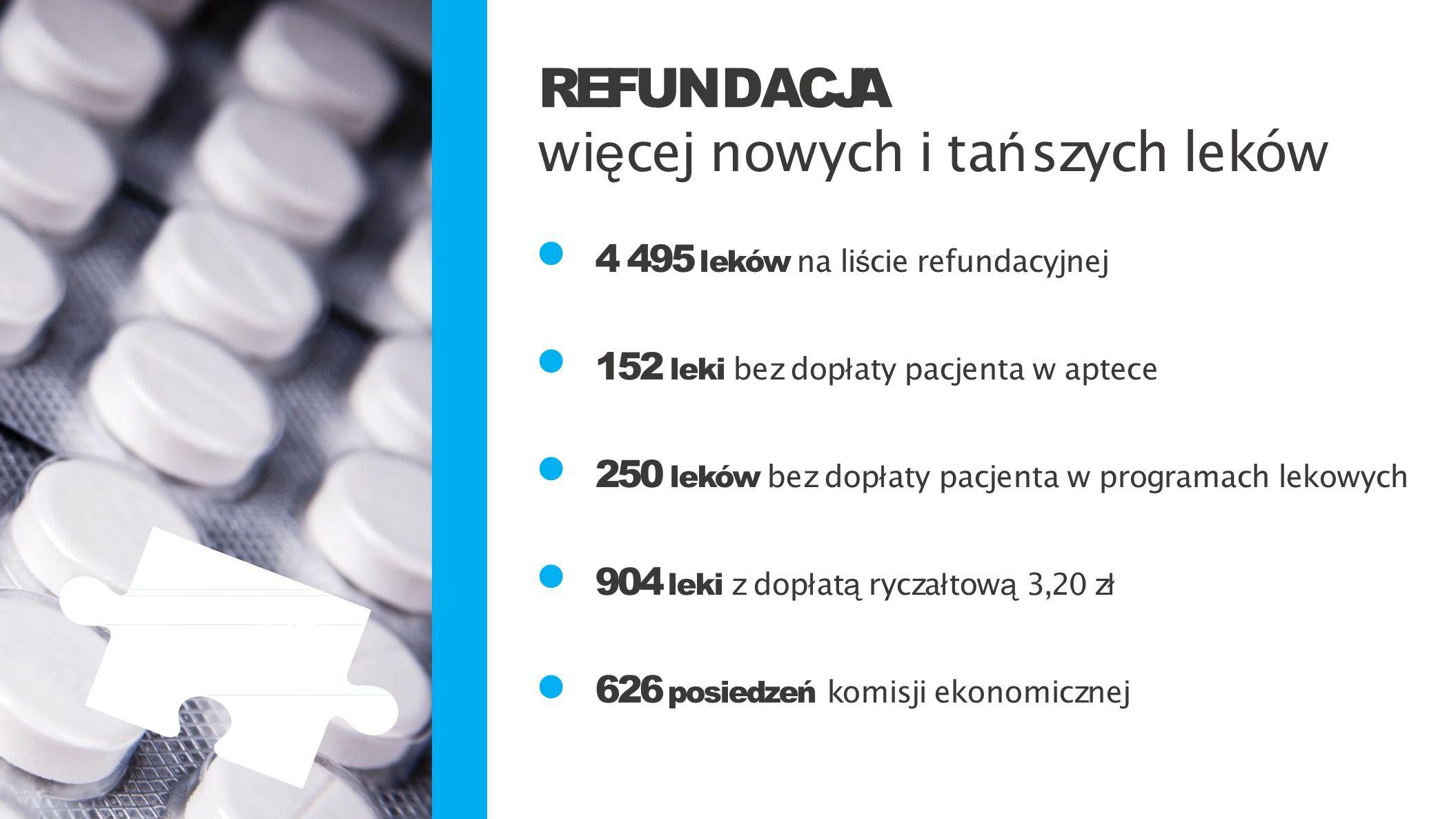 4 495 leków na li ś cie refundacyjnej 152 leki bez dop ł aty pacjenta w aptece 250 leków bez dop ł aty pacjenta w programach lekowych 904 leki z dop ł