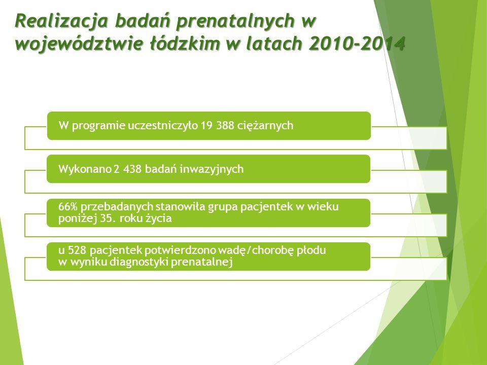 Realizacja badań prenatalnych w województwie łódzkim w latach 2010-2014 W programie uczestniczyło 19 388 ciężarnychWykonano 2 438 badań inwazyjnych 66% przebadanych stanowiła grupa pacjentek w wieku poniżej 35.