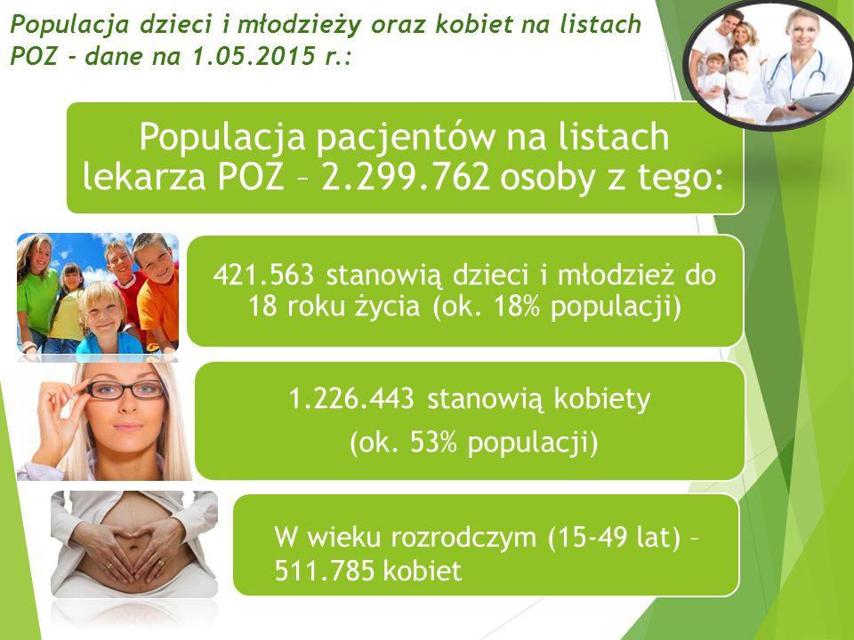Populacja dzieci i młodzieży oraz kobiet na listach POZ - dane na 1.05.2015 r.: 17 Populacja pacjentów na listach lekarza POZ – 2.299.762 osoby z tego: 421.563 stanowią dzieci i młodzież do 18 roku życia (ok.