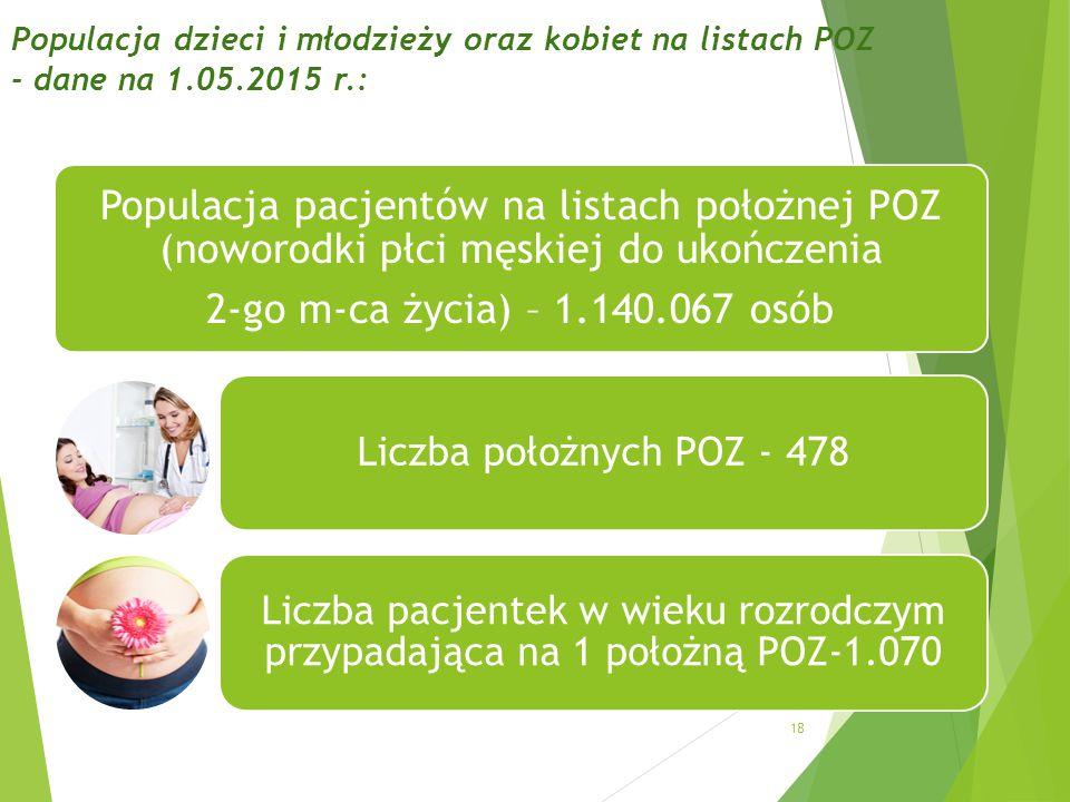 Populacja dzieci i młodzieży oraz kobiet na listach POZ - dane na 1.05.2015 r.: 18 Populacja pacjentów na listach położnej POZ (noworodki płci męskiej do ukończenia 2-go m-ca życia) – 1.140.067 osób Liczba położnych POZ - 478 Liczba pacjentek w wieku rozrodczym przypadająca na 1 położną POZ-1.070