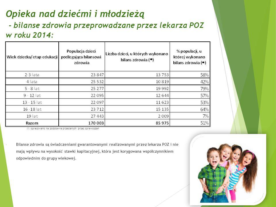 Opieka nad dziećmi i młodzieżą - bilanse zdrowia przeprowadzane przez lekarza POZ w roku 2014: (*) opracowano na podstawie przesłanych przez sprawozdań - Bilanse zdrowia są świadczeniami gwarantowanymi realizowanymi przez lekarza POZ i nie mają wpływu na wysokość stawki kapitacyjnej, która jest korygowana współczynnikiem odpowiednim do grupy wiekowej.
