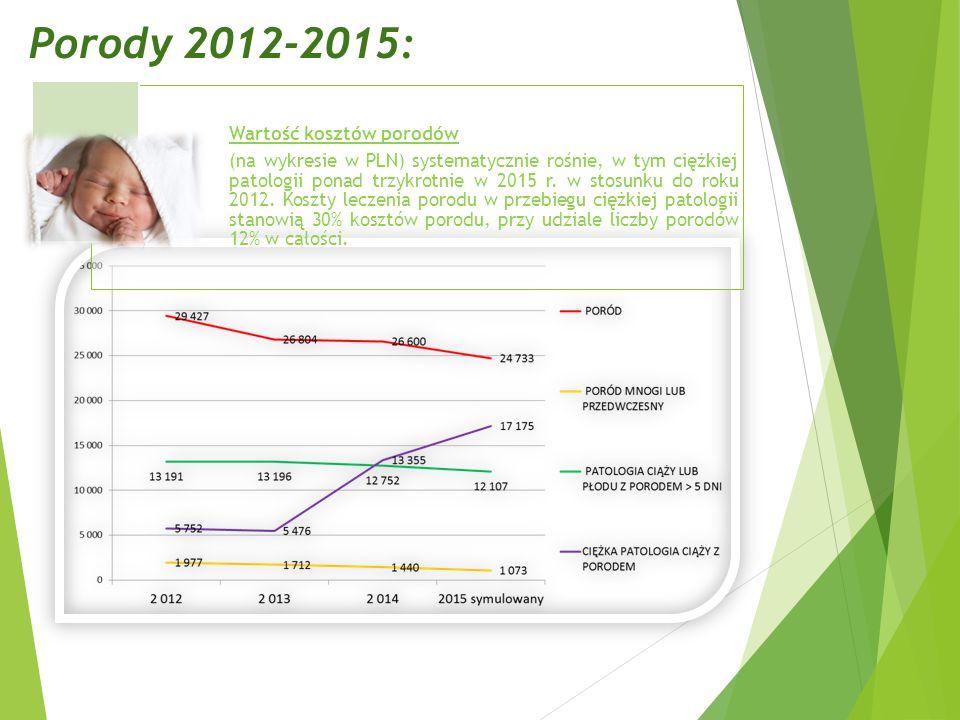 Porody 2012-2015: Wartość kosztów porodów (na wykresie w PLN) systematycznie rośnie, w tym ciężkiej patologii ponad trzykrotnie w 2015 r.