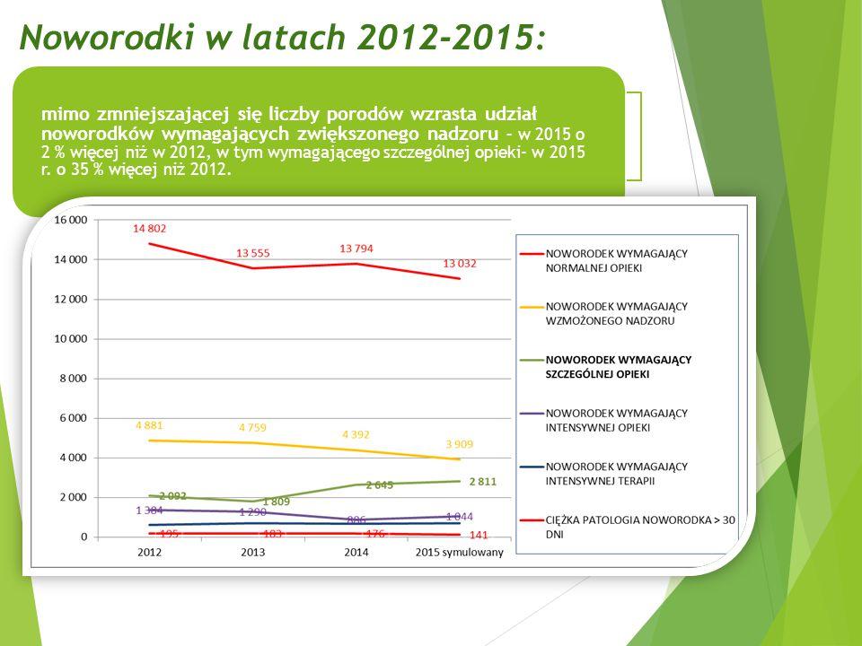 Noworodki w latach 2012-2015: mimo zmniejszającej się liczby porodów wzrasta udział noworodków wymagających zwiększonego nadzoru – w 2015 o 2 % więcej niż w 2012, w tym wymagającego szczególnej opieki- w 2015 r.