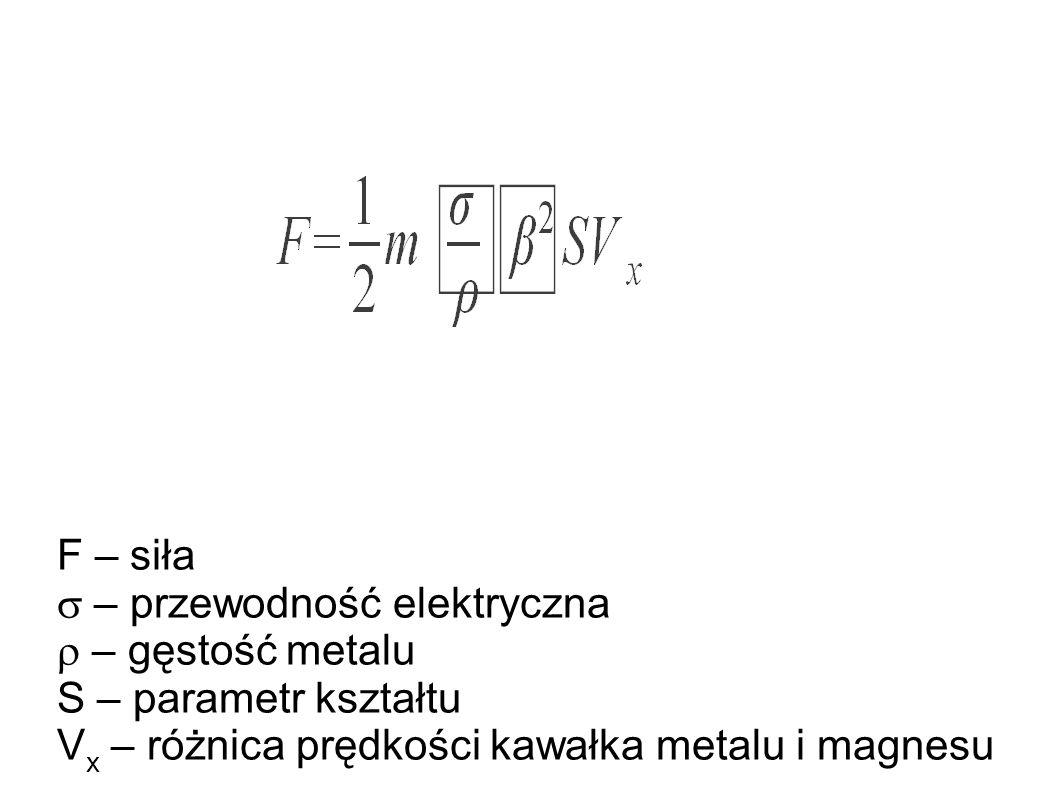F – siła  – przewodność elektryczna  – gęstość metalu S – parametr kształtu V x – różnica prędkości kawałka metalu i magnesu