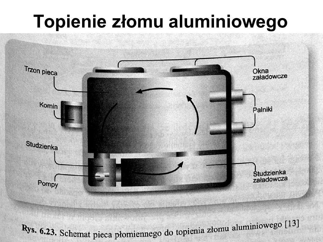 Topienie złomu aluminiowego