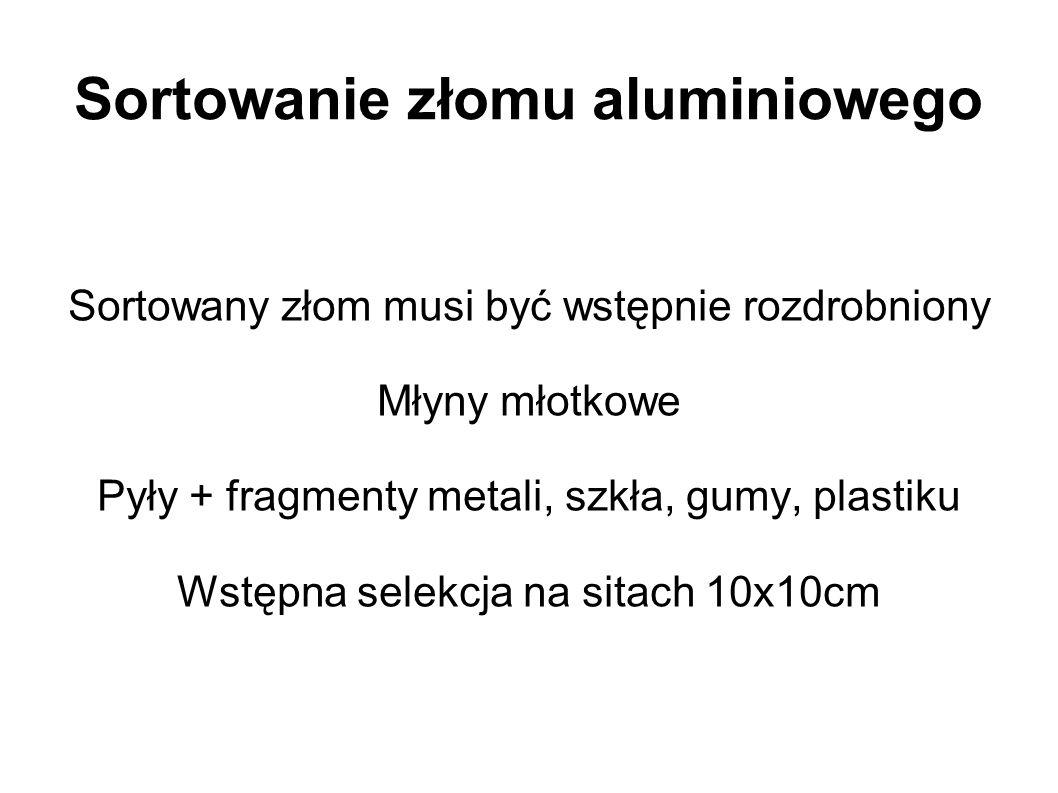 Sortowanie złomu aluminiowego Sortowany złom musi być wstępnie rozdrobniony Młyny młotkowe Pyły + fragmenty metali, szkła, gumy, plastiku Wstępna sele