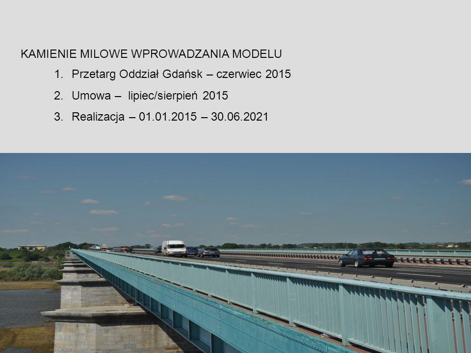 KAMIENIE MILOWE WPROWADZANIA MODELU 1.Przetarg Oddział Gdańsk – czerwiec 2015 2.Umowa – lipiec/sierpień 2015 3.Realizacja – 01.01.2015 – 30.06.2021