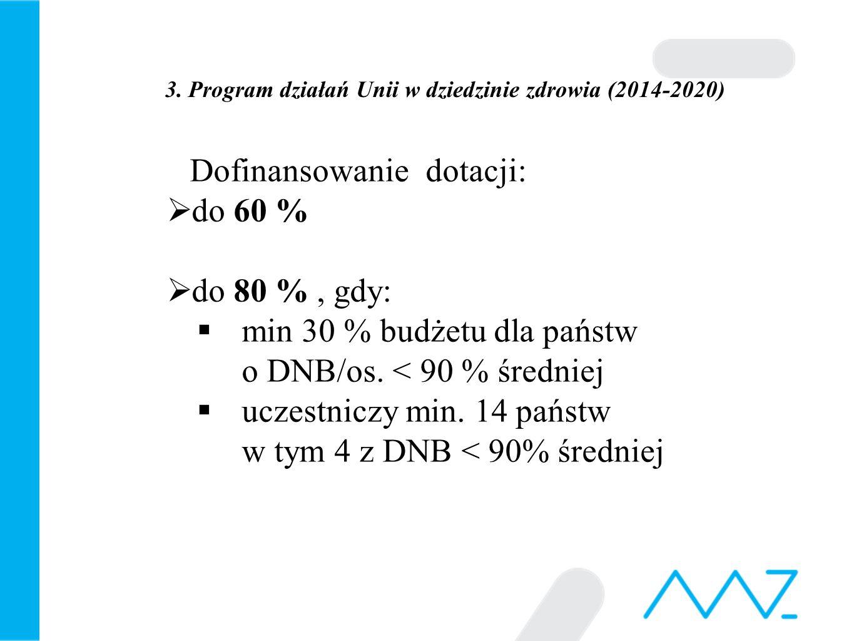 3. Program działań Unii w dziedzinie zdrowia (2014-2020) Dofinansowanie dotacji:  do 60 %  do 80 %, gdy:  min 30 % budżetu dla państw o DNB/os. < 9
