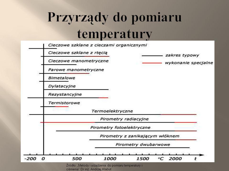 """Źródło: """"Metody i urządzenia do pomiaru temperatury i ciśnienia"""" Dr inż. Andrzej Kłabut Źródło: www.eksploratorzy.com.pl"""