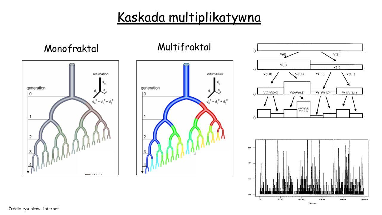 Kaskada multiplikatywna Żródło rysunków: internet fraktal Multifraktal Mono