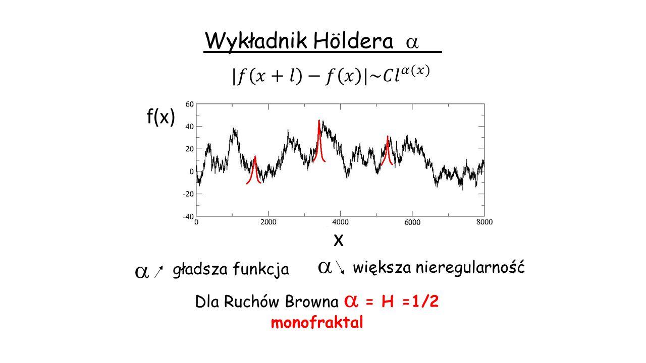 Wykładnik Höldera    większa nieregularność gładsza funkcja Dla Ruchów Browna  = H =1/2 monofraktal x f(x)