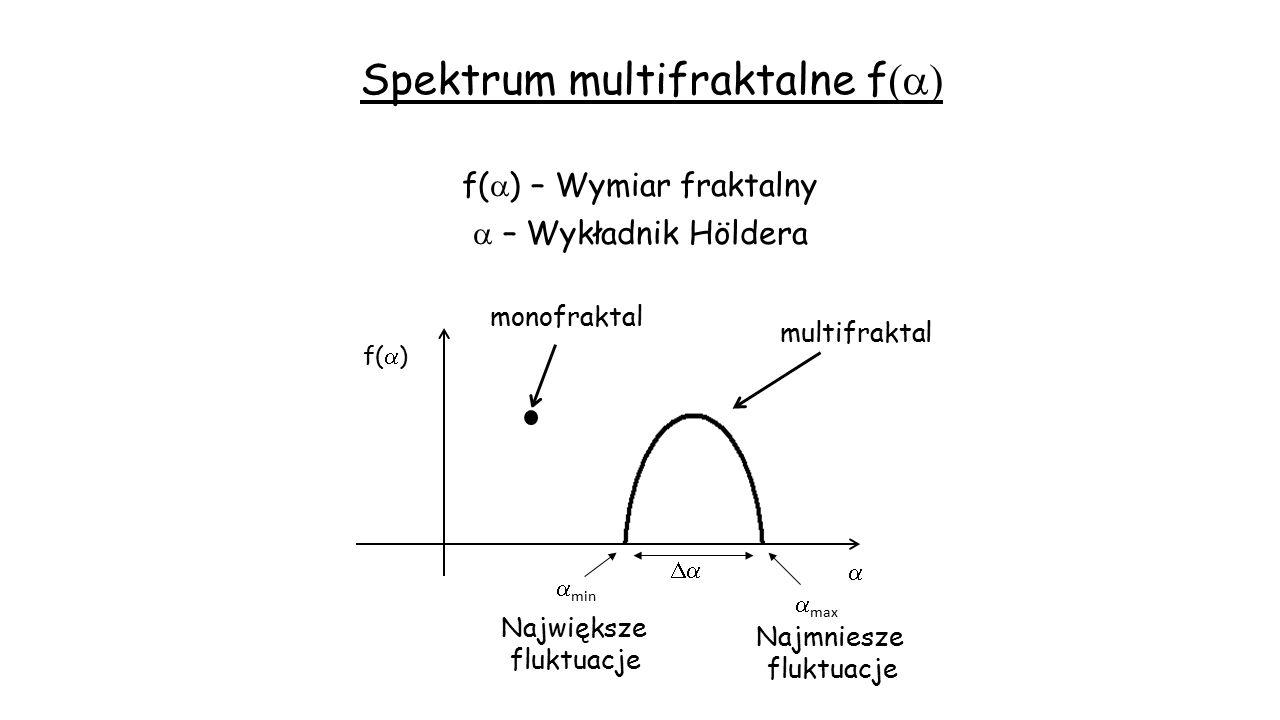 Spektrum multifraktalne f  monofraktal f(  ) – Wymiar fraktalny  – Wykładnik Höldera Największe fluktuacje Najmniesze fluktuacje f(  )  multifr