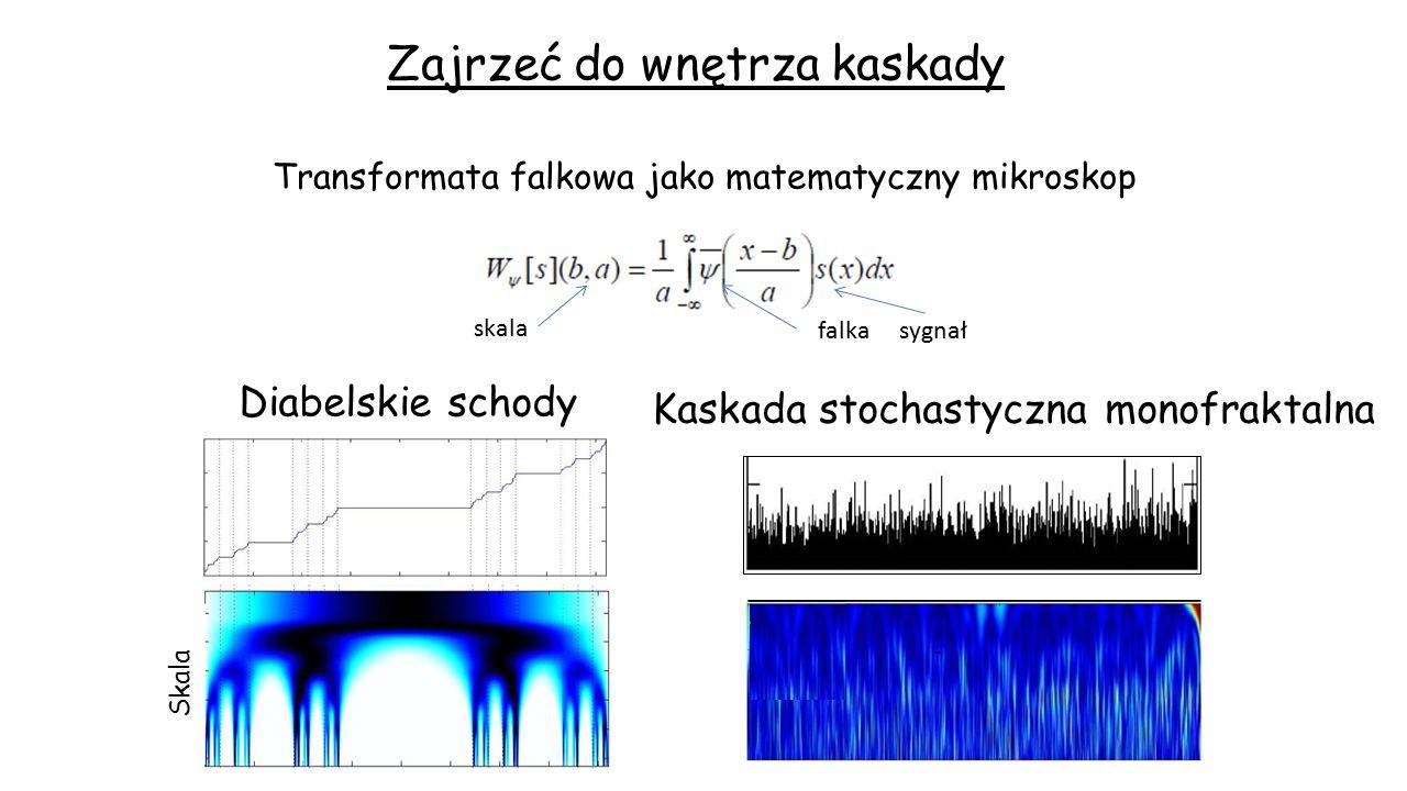 Zajrzeć do wnętrza kaskady Transformata falkowa jako matematyczny mikroskop skala falka sygnał Diabelskie schody Skala Kaskada stochastyczna monofrakt