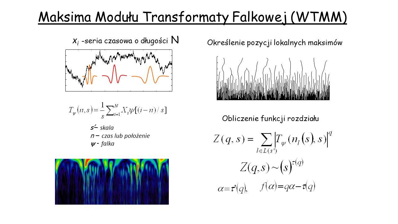 Maksima Modułu Transformaty Falkowej (WTMM) s'– skala n – czas lub położenie  - falka x i -seria czasowa o długości N Określenie pozycji lokalnych ma