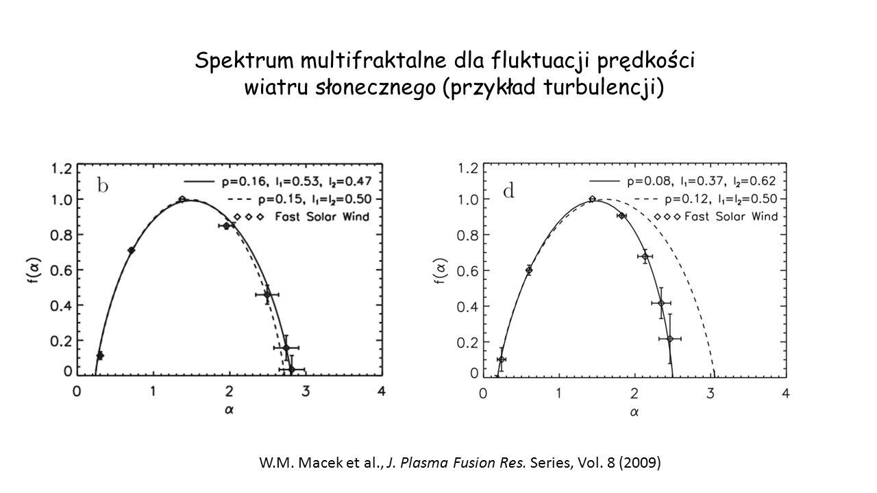 Spektrum multifraktalne dla fluktuacji prędkości wiatru słonecznego (przykład turbulencji) W.M. Macek et al., J. Plasma Fusion Res. Series, Vol. 8 (20