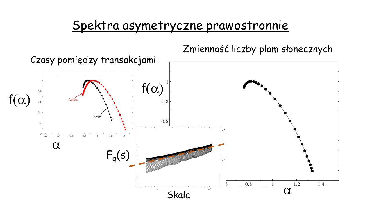 Spektra asymetryczne prawostronnie Czasy pomiędzy transakcjami Zmienność liczby plam słonecznych   f  F q (s) Skala