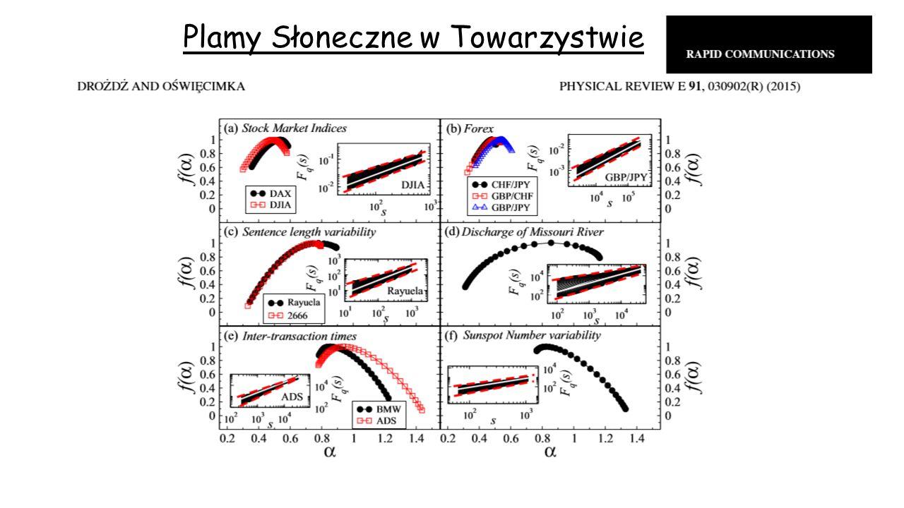 Zajrzeć do wnętrza kaskady Transformata falkowa jako matematyczny mikroskop skala falka sygnał Diabelskie schody Skala Kaskada stochastyczna monofraktalna