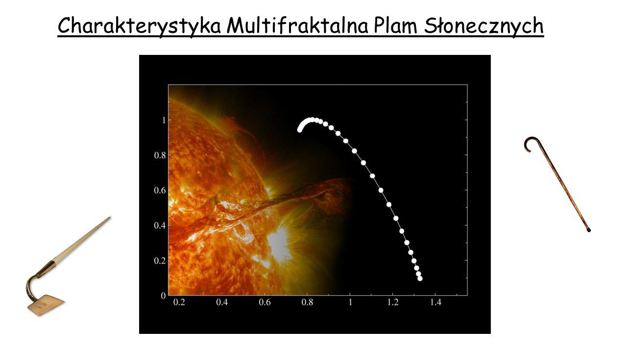 Stochastyczna kaskada multifraktalna Plamy na Słońcu Skala R