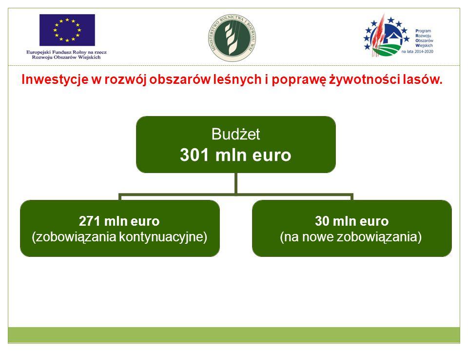 Budżet 301 mln euro 271 mln euro (zobowiązania kontynuacyjne) 30 mln euro (na nowe zobowiązania) Inwestycje w rozwój obszarów leśnych i poprawę żywotności lasów.