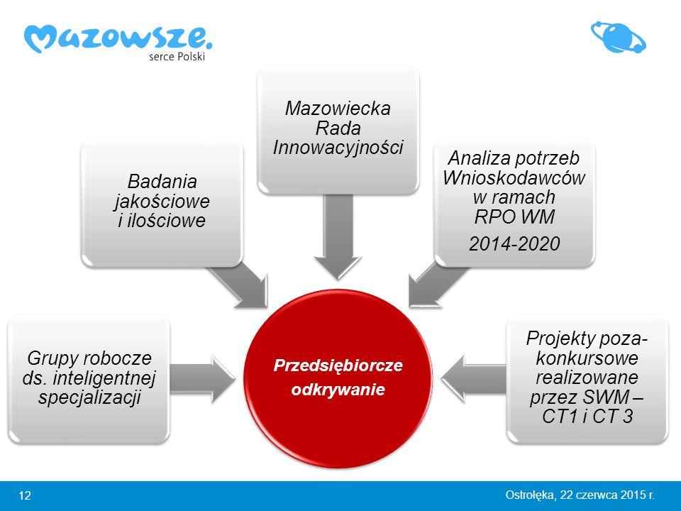 12 Ostrołęka, 22 czerwca 2015 r. Przedsiębiorcze odkrywanie Grupy robocze ds.