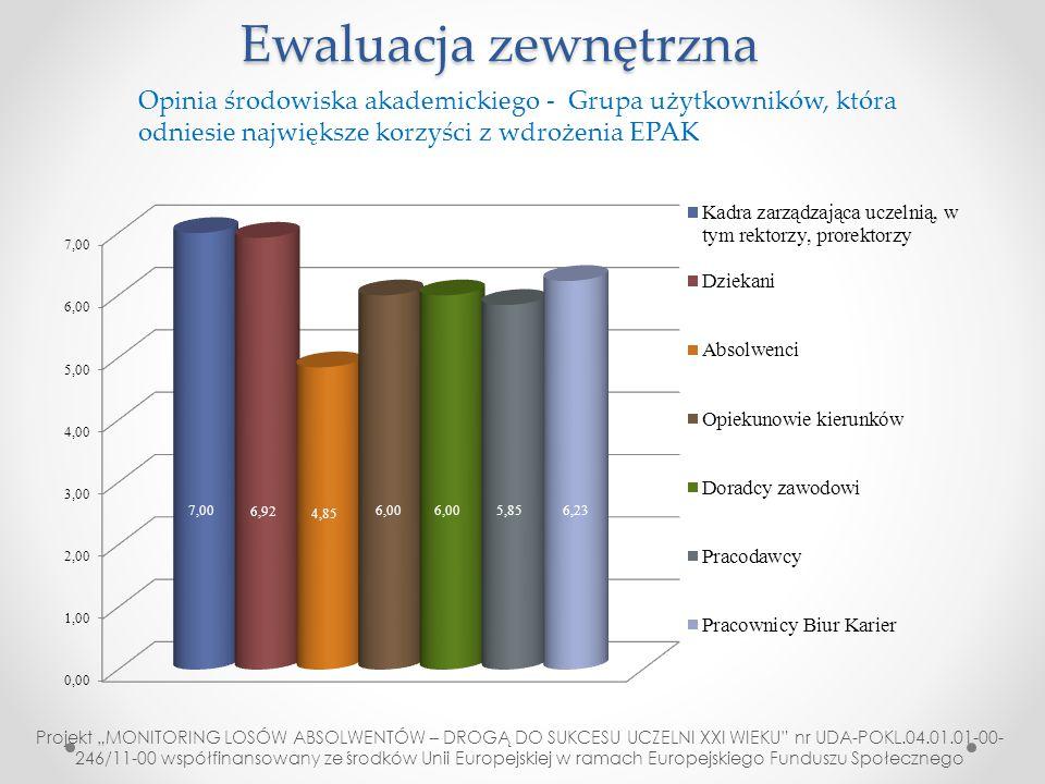 """Ewaluacja zewnętrzna Projekt """"MONITORING LOSÓW ABSOLWENTÓW – DROGĄ DO SUKCESU UCZELNI XXI WIEKU"""" nr UDA-POKL.04.01.01-00- 246/11-00 współfinansowany z"""