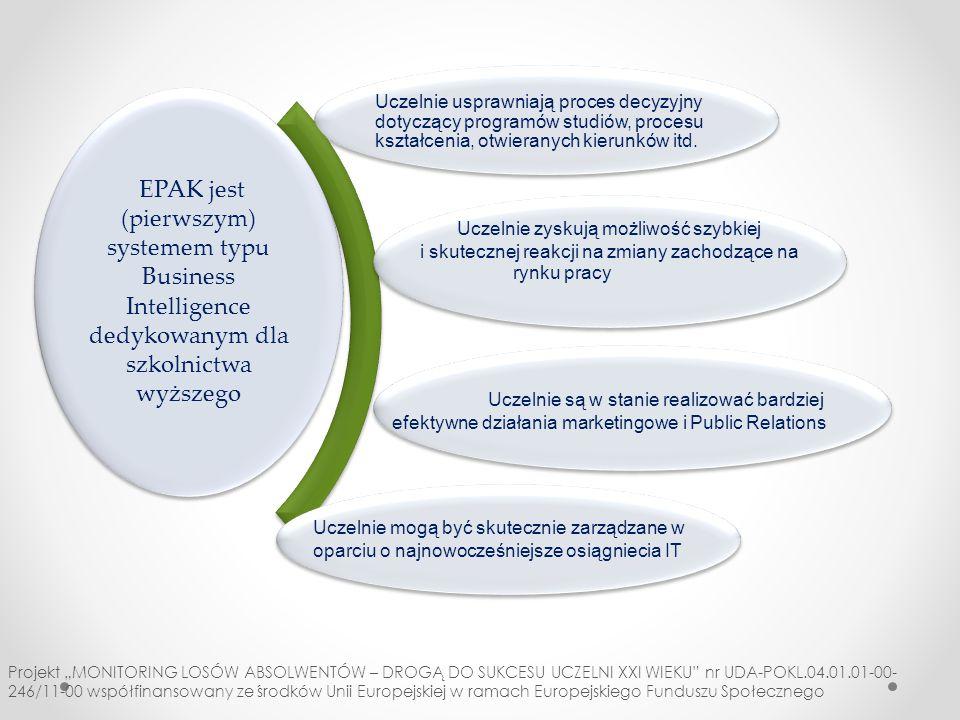Elementy składowe produktu finalnego EPAK ankietowanie raportowanie bezpieczeństwoprzetwarzanie metodologia metodyka badania losów absolwentów badania oczekiwań pracodawców analizy rynku pracy/ogłoszeń zaawansowany system informatyczny uzupełnienie Podręczniki: *metodologia * system inf.