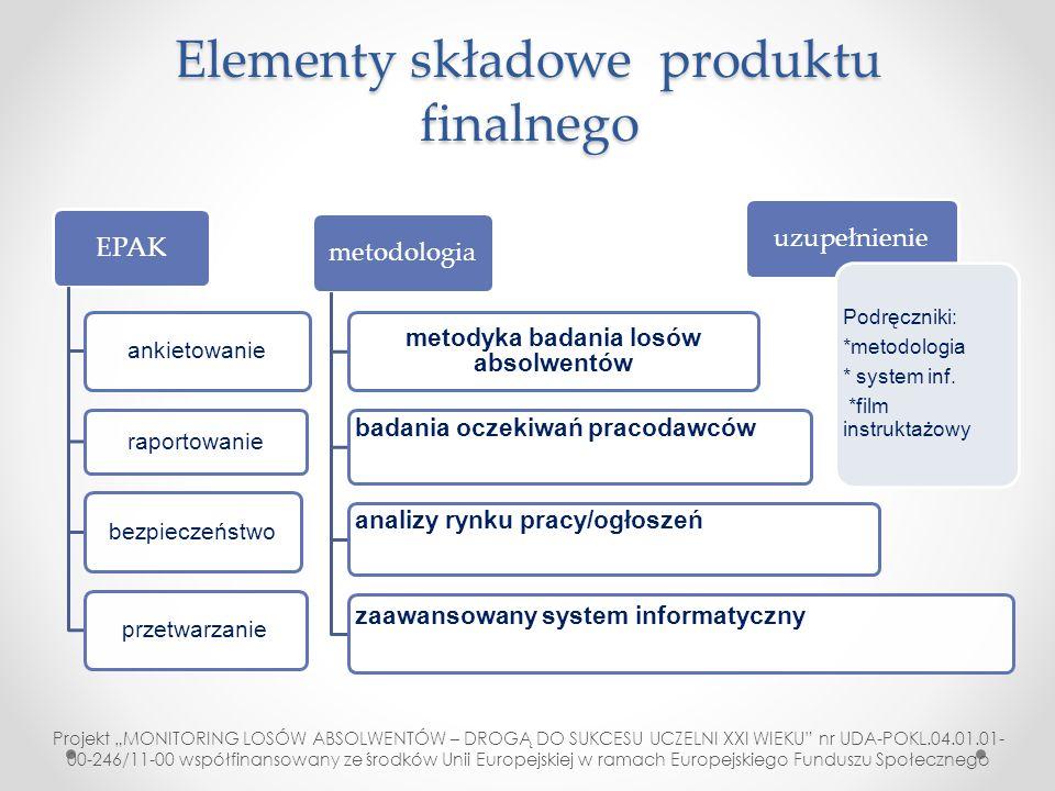 Elementy składowe produktu finalnego EPAK ankietowanie raportowanie bezpieczeństwoprzetwarzanie metodologia metodyka badania losów absolwentów badania
