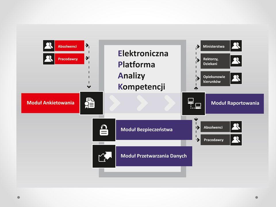 Charakterystyka prac ETAP I skonstruowanie prototypu innowacyjnego narzędzia (konsultacja oczekiwań względem projektowanego systemu analizy kompetencji potencjalnych użytkowników w środowisku akademickim Krakowa: PK, UEK, UP, UR, WSZiB) oraz wśród pracodawców ETAP II Testowanie na grupie 14 uczelni o różnych profilach kształcenia i w środowisku przedsiębiorców reprezentujących różne sektory gospodarki ETAP III Włączenie do polityki EPAK – rejestrującą skalę i strukturę niedopasowań strukturalnych i kompetencyjnych pomiędzy edukacją wyższą a oczekiwaniami rynku pracy