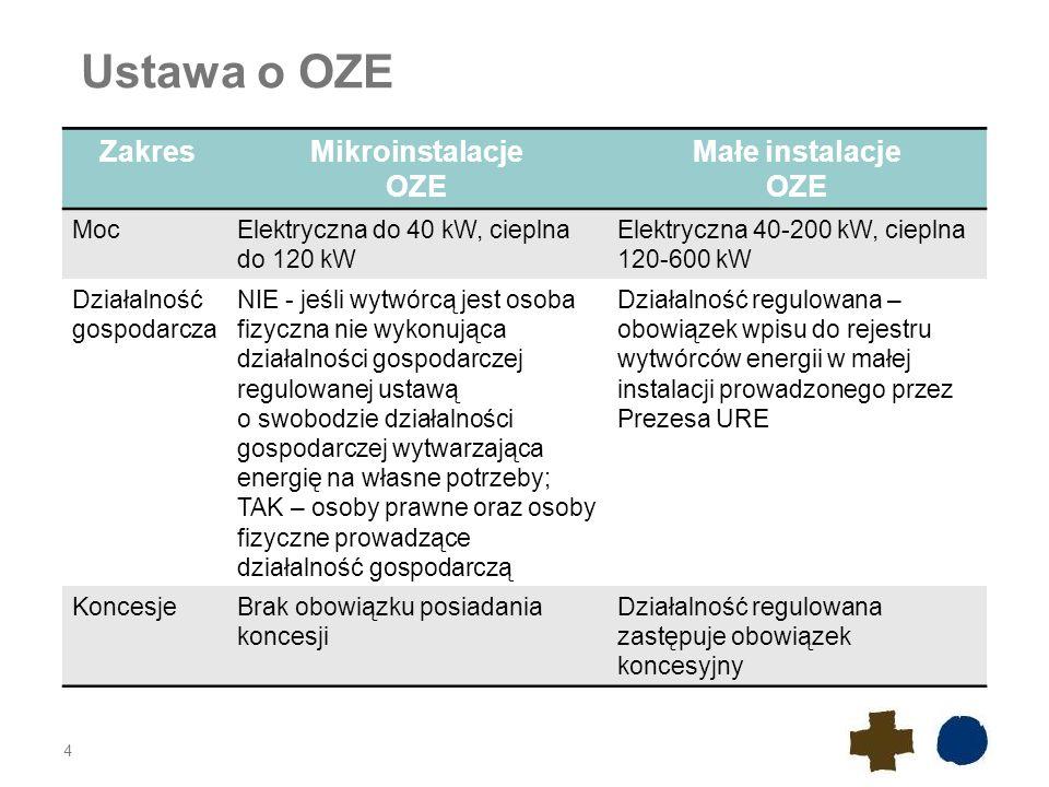 Ustawa o OZE 4 ZakresMikroinstalacje OZE Małe instalacje OZE MocElektryczna do 40 kW, cieplna do 120 kW Elektryczna 40-200 kW, cieplna 120-600 kW Dzia