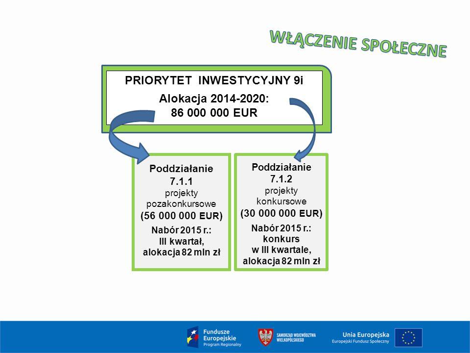 PRIORYTET INWESTYCYJNY 9i Alokacja 2014-2020: 86 000 000 EUR Poddziałanie 7.1.1 projekty pozakonkursowe (56 000 000 EUR ) Nabór 2015 r.: III kwartał,