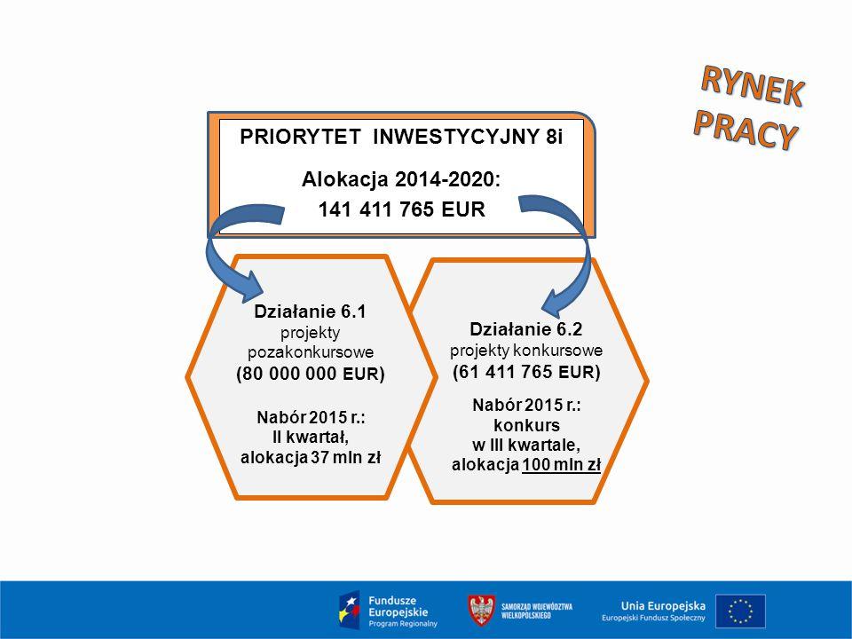 PRIORYTET INWESTYCYJNY 8i Alokacja 2014-2020: 141 411 765 EUR Działanie 6.1 projekty pozakonkursowe (80 000 000 EUR ) Nabór 2015 r.: II kwartał, aloka