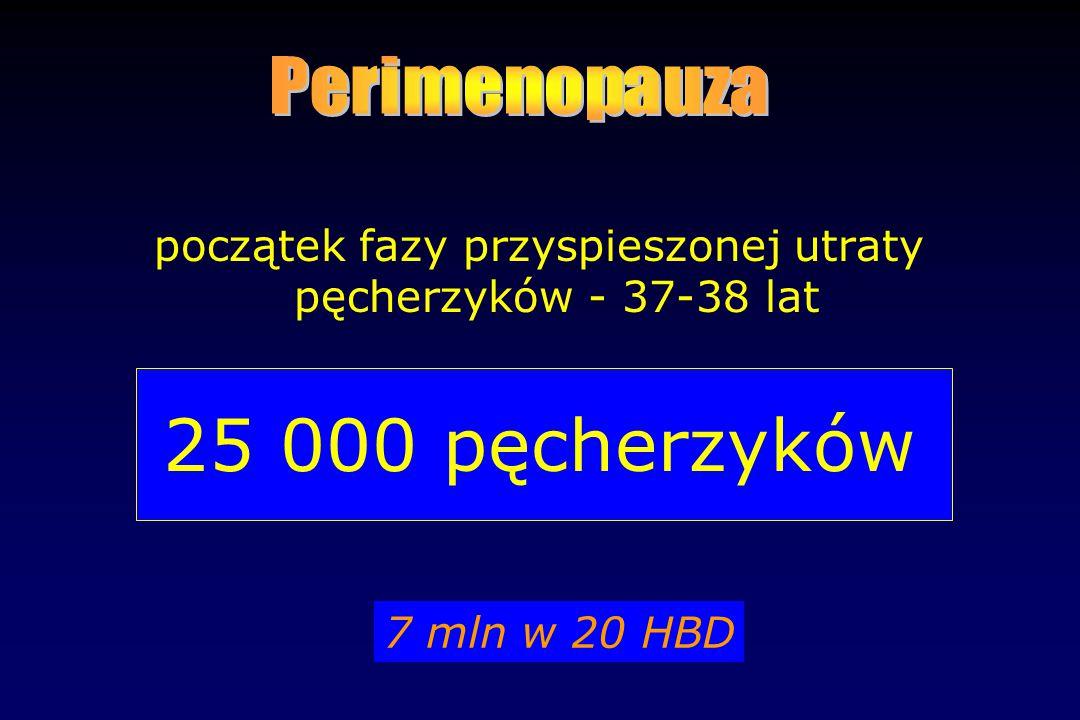 początek fazy przyspieszonej utraty pęcherzyków - 37-38 lat 25 000 pęcherzyków 7 mln w 20 HBD