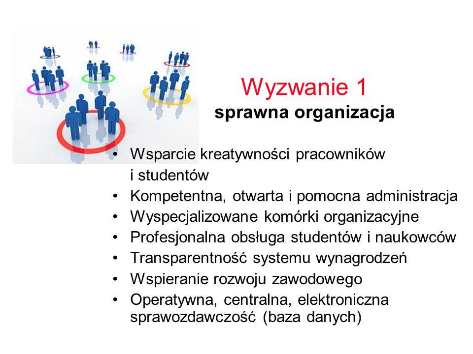 Wyzwanie 1 sprawna organizacja Wsparcie kreatywności pracowników i studentów Kompetentna, otwarta i pomocna administracja Wyspecjalizowane komórki organizacyjne Profesjonalna obsługa studentów i naukowców Transparentność systemu wynagrodzeń Wspieranie rozwoju zawodowego Operatywna, centralna, elektroniczna sprawozdawczość (baza danych)