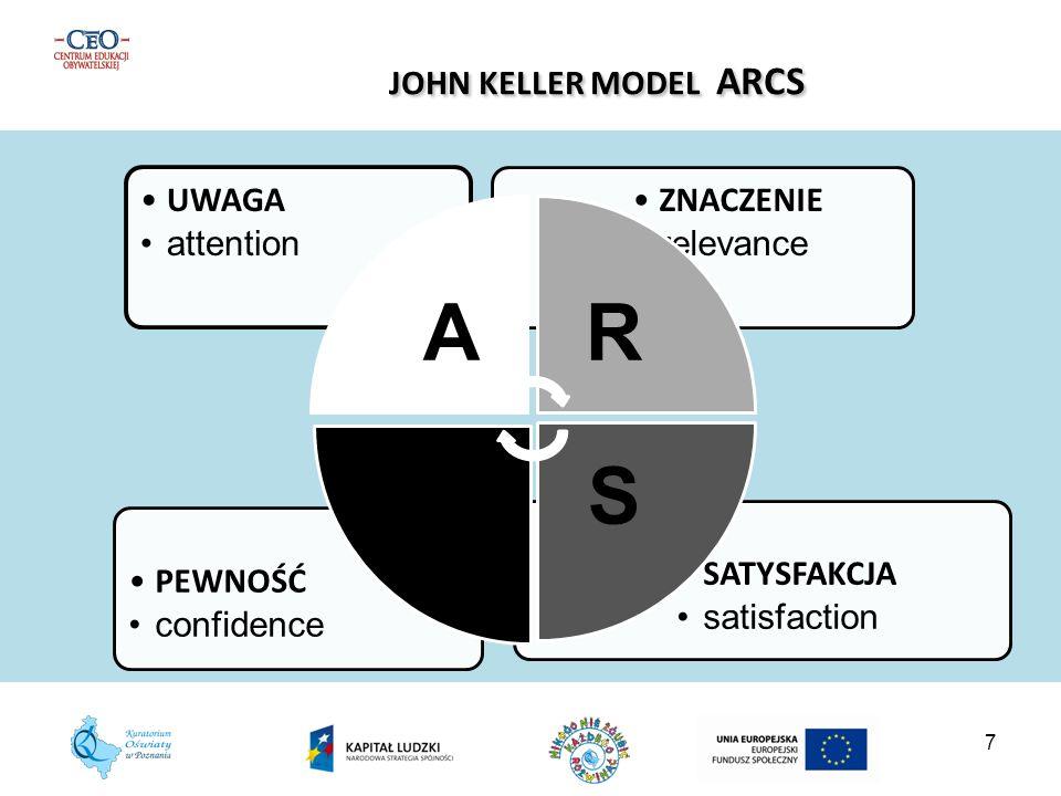 7 JOHN KELLER MODEL ARCS JOHN KELLER MODEL ARCS SATYSFAKCJA satisfaction PEWNOŚĆ confidence ZNACZENIE relevance UWAGA attention AR S C
