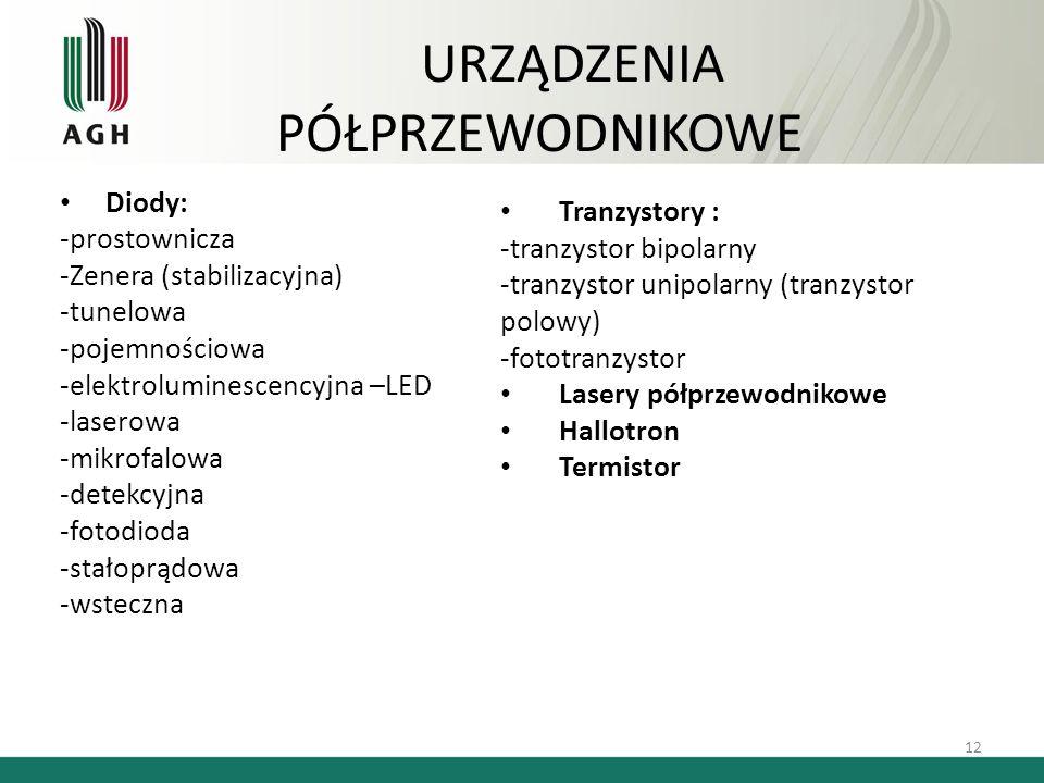URZĄDZENIA PÓŁPRZEWODNIKOWE Diody: -prostownicza -Zenera (stabilizacyjna) -tunelowa -pojemnościowa -elektroluminescencyjna –LED -laserowa -mikrofalowa