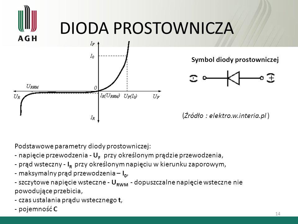 DIODA PROSTOWNICZA 14 Podstawowe parametry diody prostowniczej: - napięcie przewodzenia - U F przy określonym prądzie przewodzenia, - prąd wsteczny -
