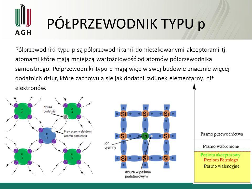 PÓŁPRZEWODNIK TYPU p Półprzewodniki typu p są półprzewodnikami domieszkowanymi akceptorami tj. atomami które mają mniejszą wartościowość od atomów pół