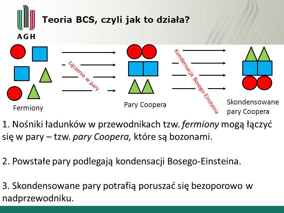 Teoria BCS, czyli jak to działa? Fermiony Pary Coopera Skondensowane pary Coopera Łączenie w pary Kondensacja Bosego-Einsteina 1. Nośniki ładunków w p