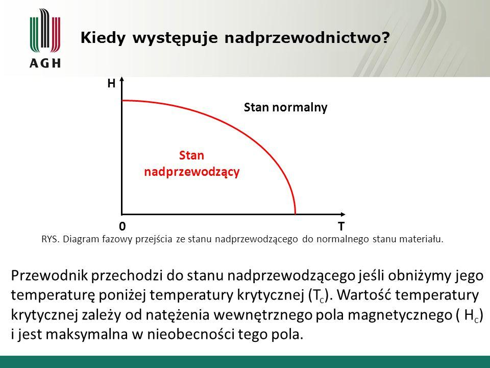 Efekt Meissnera Źródło: http://www.wikiwand.com/pl/Efekt_Meissnera