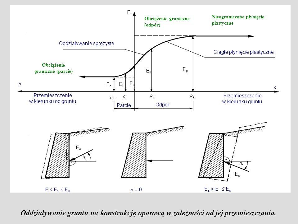 Obciążenie graniczne (odpór) Nieograniczone płynięcie plastyczne Oddziaływanie sprężyste Ciągłe płynięcie plastyczne Obciążenie graniczne (parcie) Prz