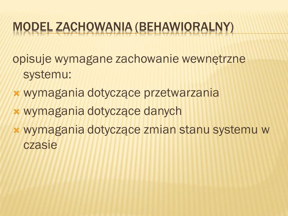 opisuje wymagane zachowanie wewnętrzne systemu:  wymagania dotyczące przetwarzania  wymagania dotyczące danych  wymagania dotyczące zmian stanu systemu w czasie