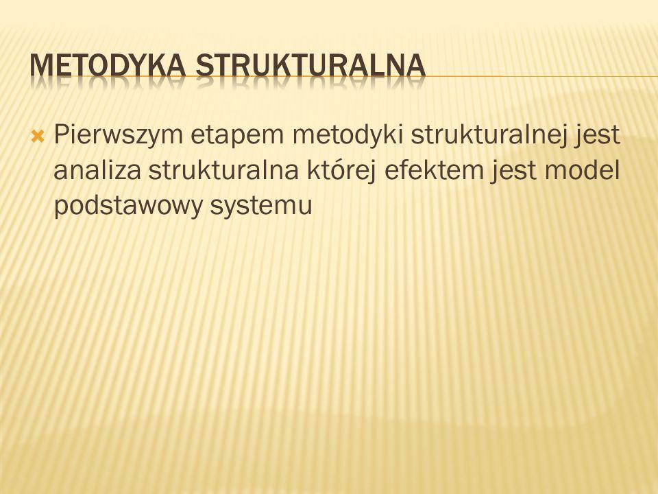  Pierwszym etapem metodyki strukturalnej jest analiza strukturalna której efektem jest model podstawowy systemu