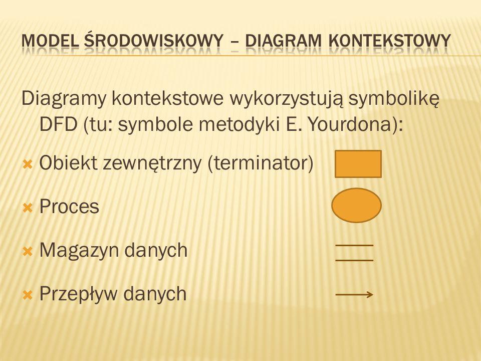 Diagramy kontekstowe wykorzystują symbolikę DFD (tu: symbole metodyki E.