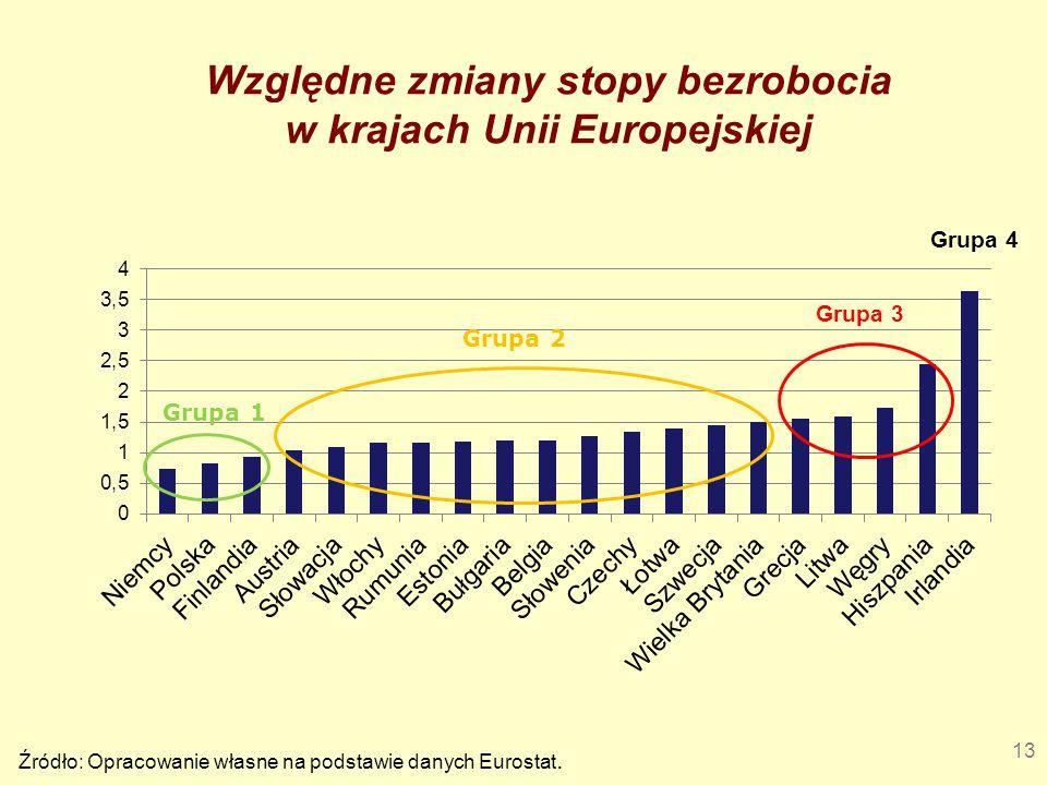 13 Względne zmiany stopy bezrobocia w krajach Unii Europejskiej Źródło: Opracowanie własne na podstawie danych Eurostat. Grupa 4 Grupa 3 Grupa 2 Grupa
