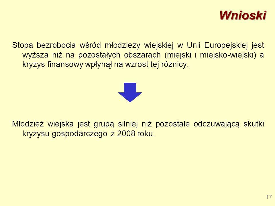 Wnioski Stopa bezrobocia wśród młodzieży wiejskiej w Unii Europejskiej jest wyższa niż na pozostałych obszarach (miejski i miejsko-wiejski) a kryzys f